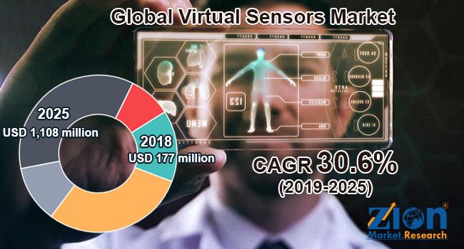 Global virtual sensors market