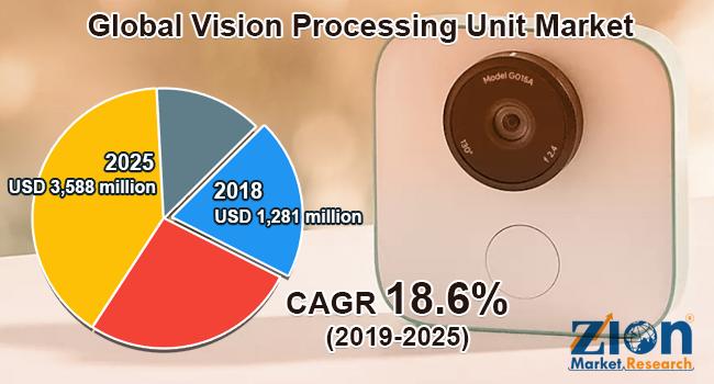 Global Vision Processing Unit Market