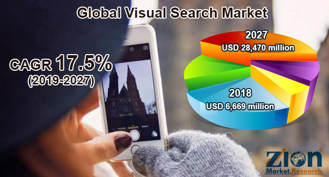 Global Visual Search Market