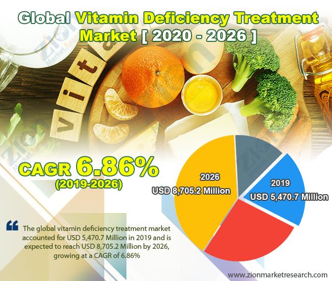 Global Vitamin Deficiency Treatment Market