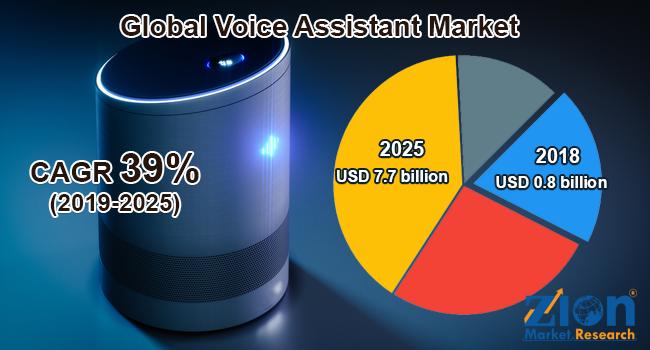 Global Voice Assistant Market