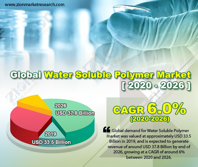 Global Water Soluble Polymer Market