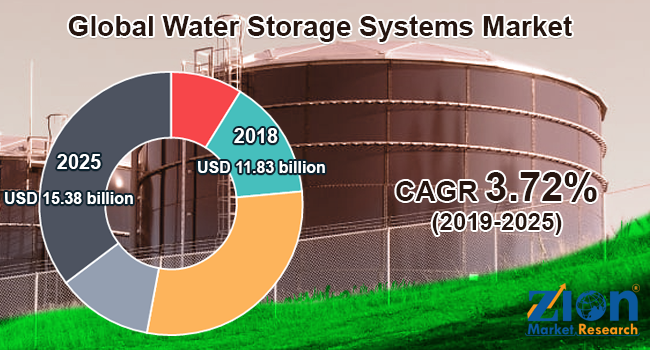 Global Water Storage Systems Market