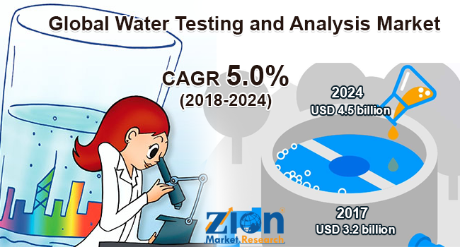 Global Water Testing and Analysis Market