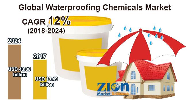 Global Waterproofing Chemicals Market