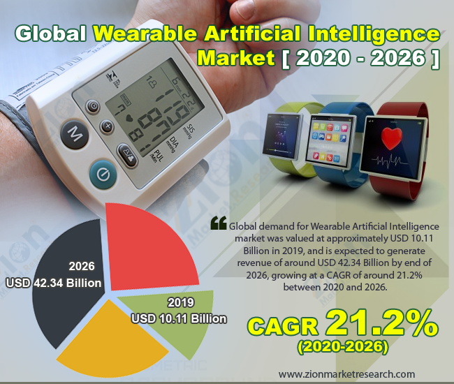 Global Wearable Artificial Intelligence Market -
