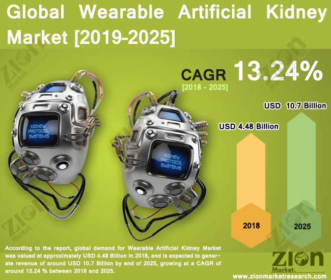 Global Wearable Artificial Kidney Market