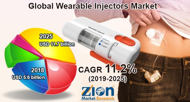 Global Wearable Injectors Market