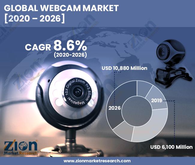 Webcam Market