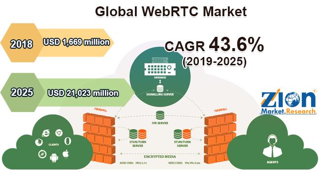 Global WebRTC Market