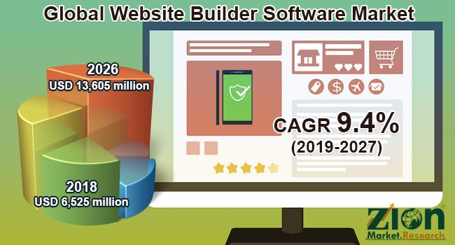 Global Website Builder Software Market