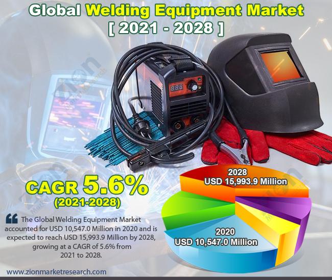 Global Welding Equipment Market