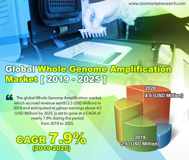 Global Whole Genome Amplification Market