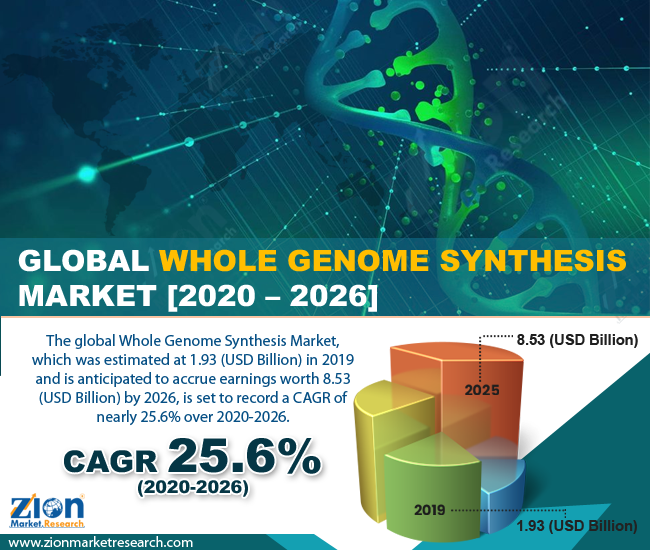Global Whole Genome Synthesis Market
