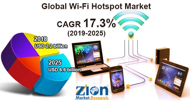Global Wi-Fi Hotspot Market