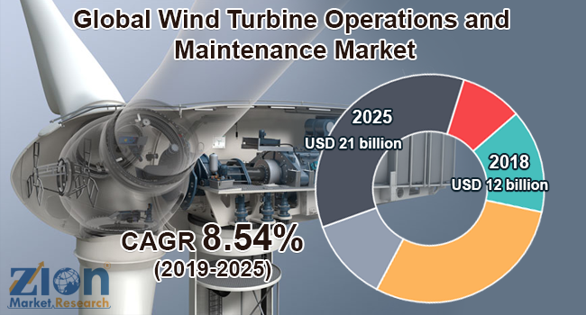 Global Wind Turbine Operations and Maintenance Market
