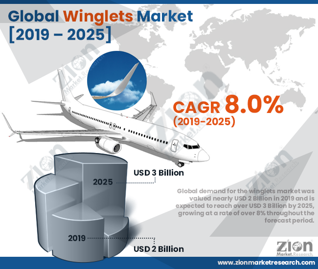 Global Winglets Market
