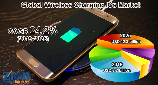 Global Wireless Charging ICs Market