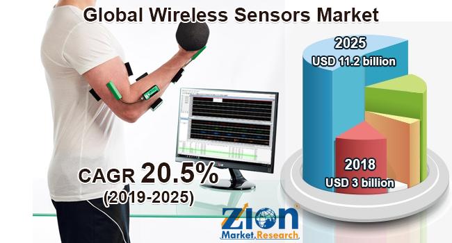 Global Wireless Sensors Market