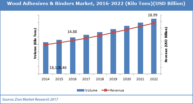 Wood-Adhesives-Binders-Market
