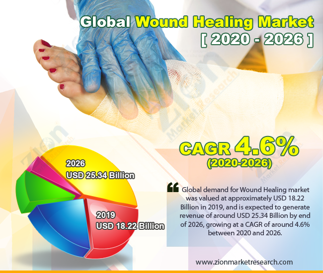 Global Wound Healing Market