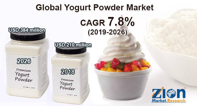 Global Yogurt Powder Market
